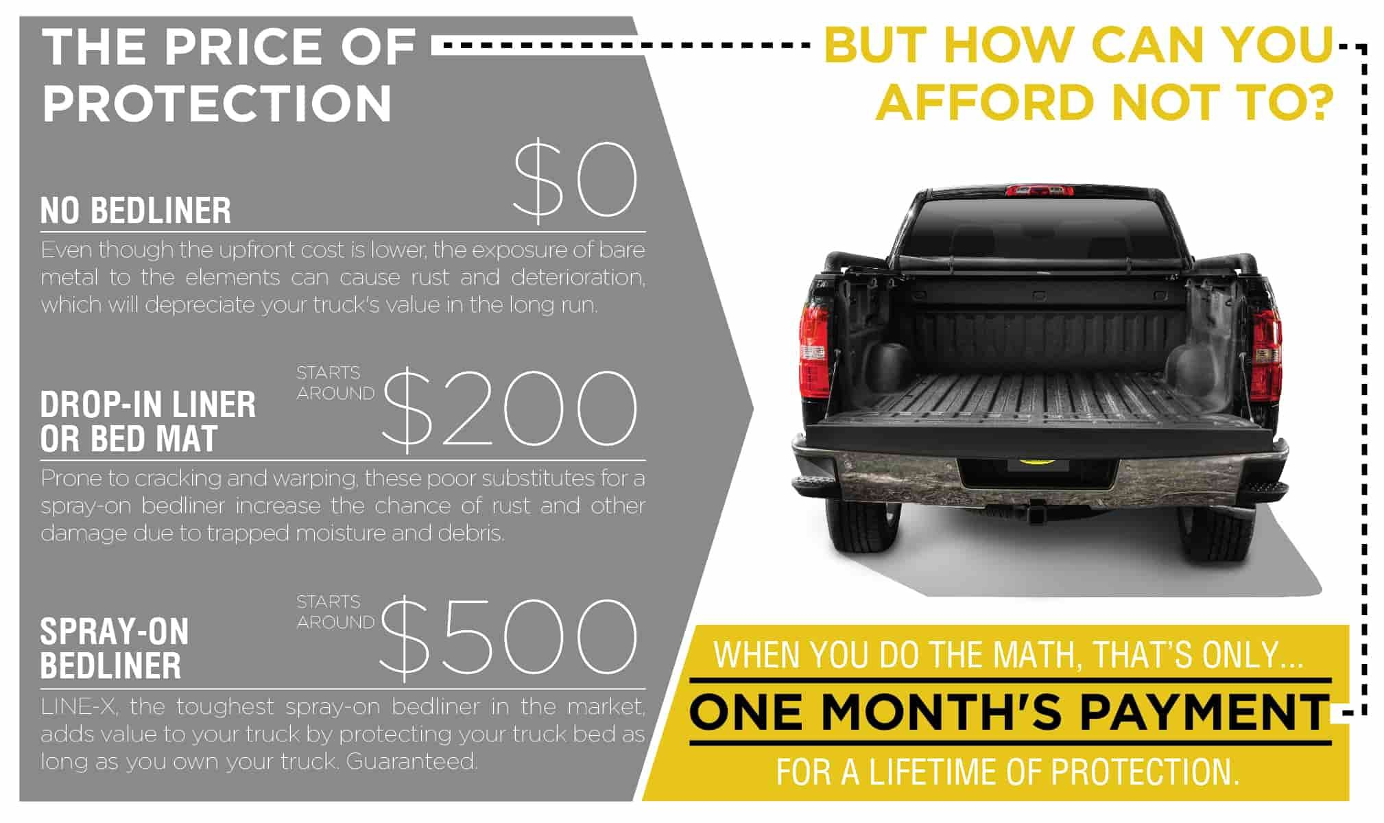 How Much Does Line X Cost >> ADDING VALUE AND VIRTUAL INDESTRUCTIBILITY TO YOUR TRUCK COSTS LESS THAN YOU THINK | LineX